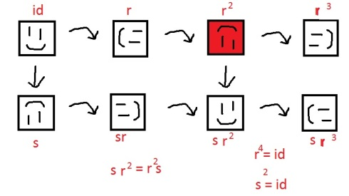 Symmetries of a square.  Red guy is totally random
