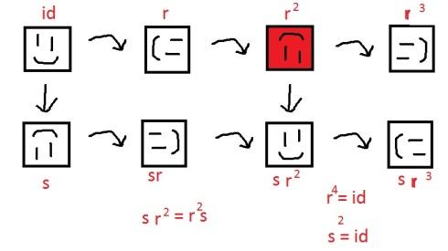 Symmetries of a square.
