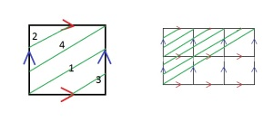 Left: follow the numbers to see the knot.  Right: look at the bottom-most green line.