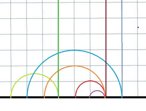 Straight lines are ones that go straight up to infinity, and segments of half-circles whose diameters lie on the bottom line
