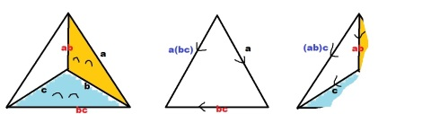 Using the big triangle labels, we get a(bc).  Using the small triangle, we have (ab)c.  These are the same edge, so they must be equal