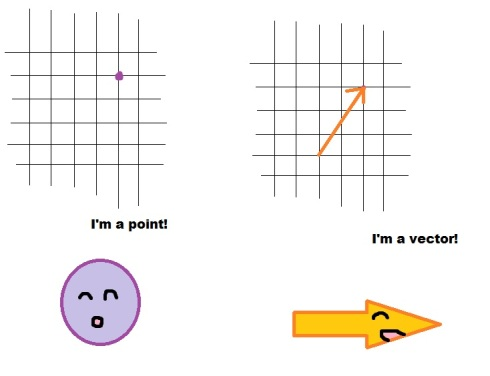 The purple point is (2,3).  The orange vector has length (square root of 13) and is pointing at the point (2,3).