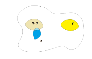 Schematic of proper discontinuity: only finitely many g will send the yellow oval to hit the blue blob